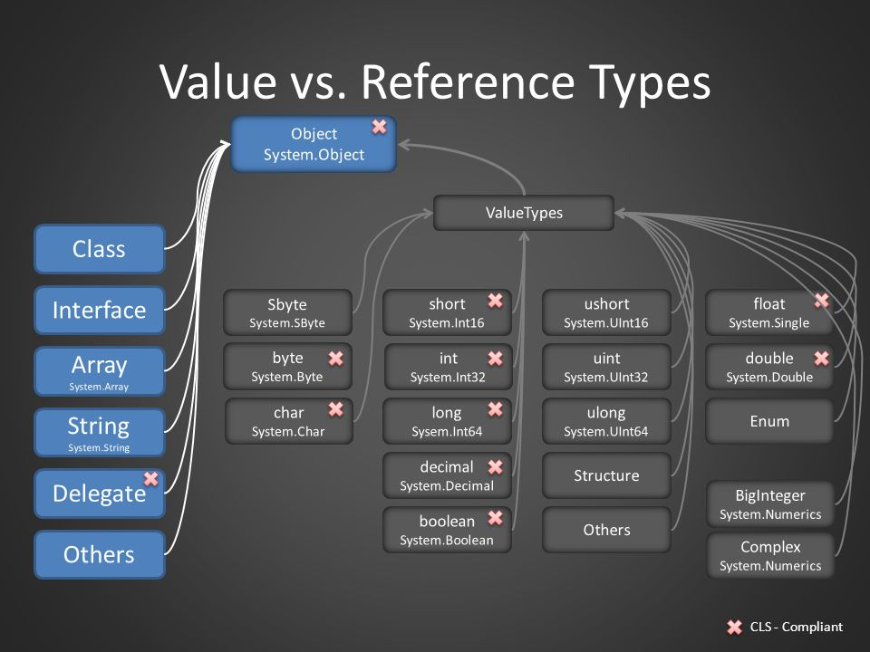 Value vs. Reference Types