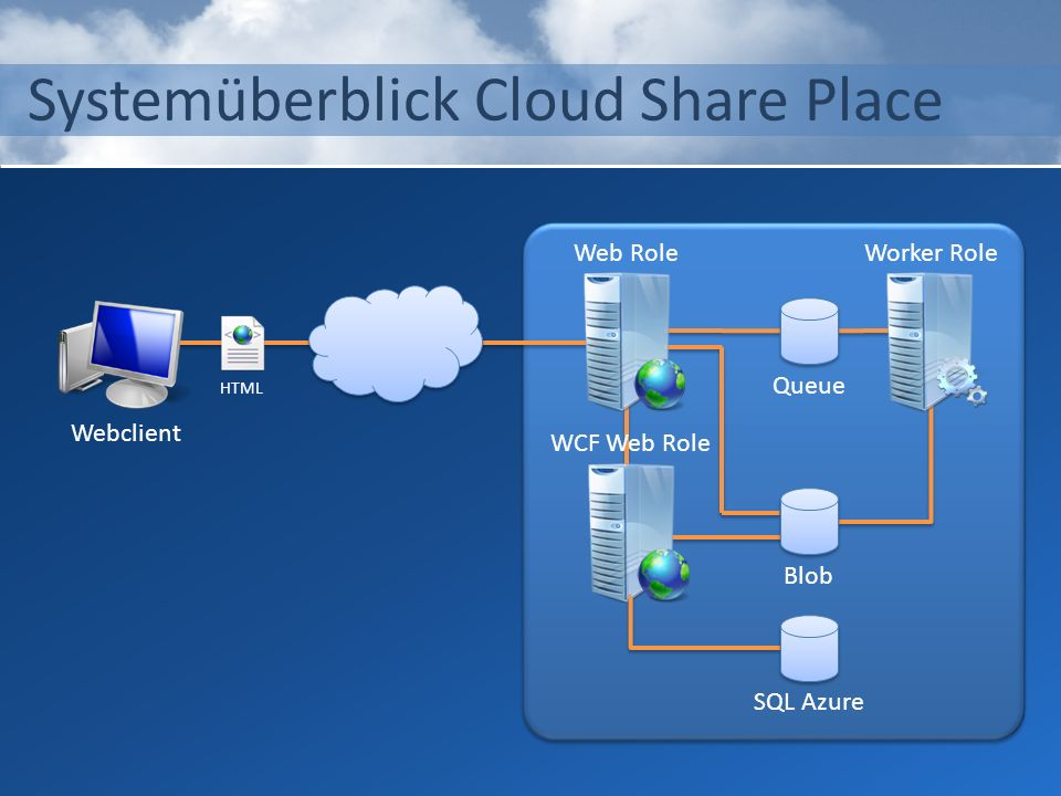 Systemüberblick Cloud Share Place