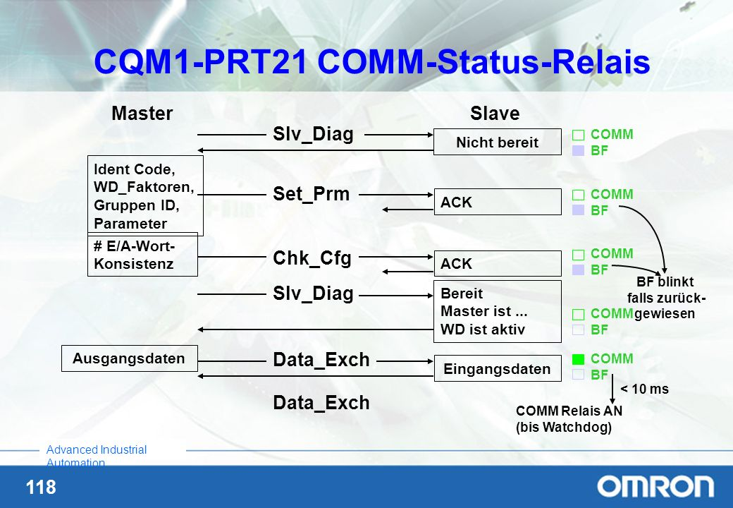 CQM1-PRT21 COMM-Status-Relais