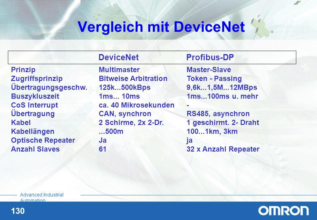 Vergleich mit DeviceNet
