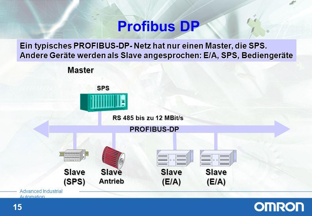 Profibus DP Ein typisches PROFIBUS-DP- Netz hat nur einen Master, die SPS. Andere Geräte werden als Slave angesprochen: E/A, SPS, Bediengeräte.