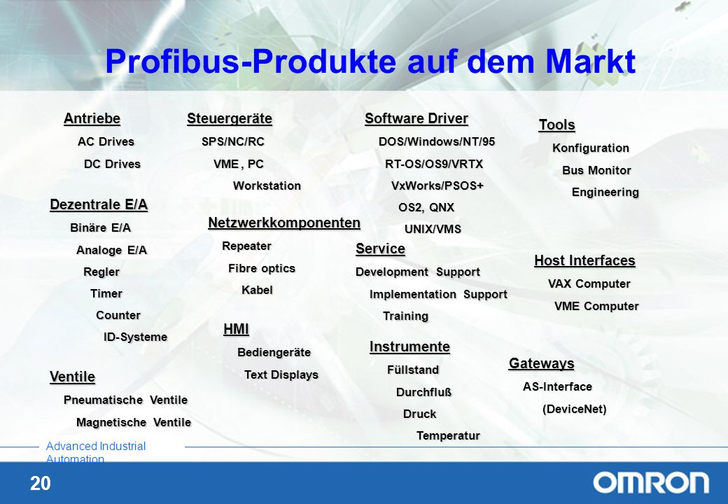Profibus-Produkte auf dem Markt