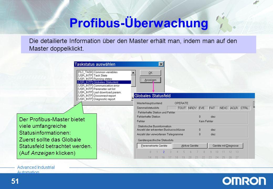 Profibus-Überwachung