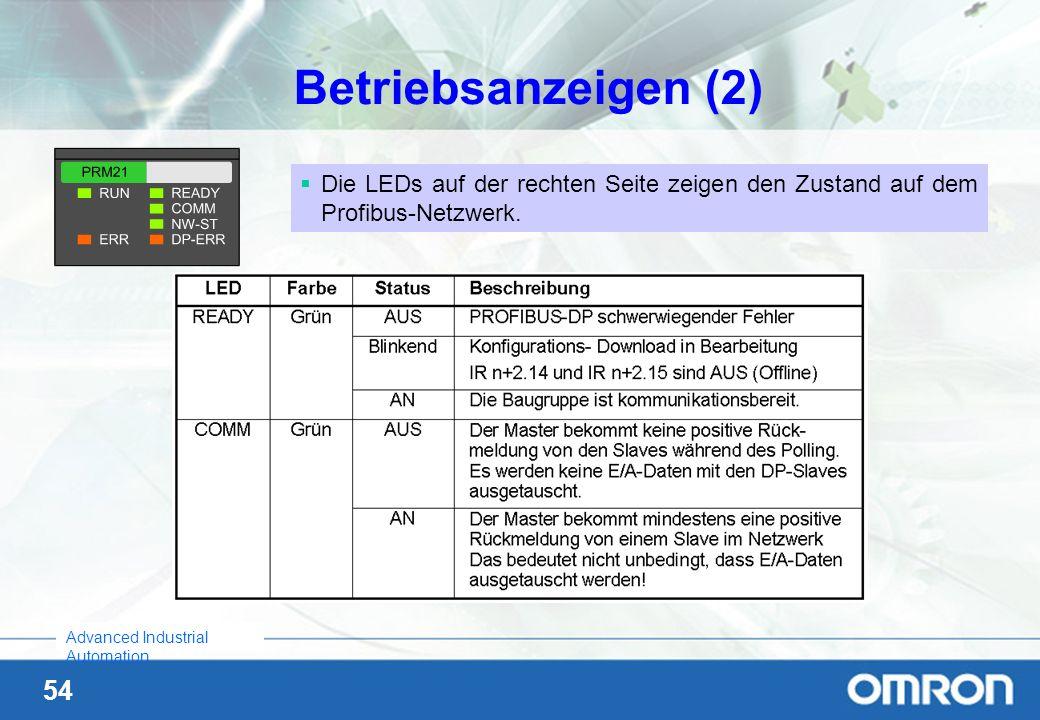 Betriebsanzeigen (2) Die LEDs auf der rechten Seite zeigen den Zustand auf dem Profibus-Netzwerk.