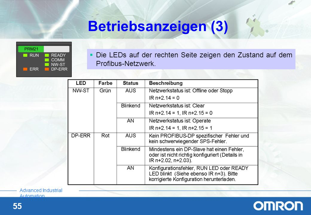 Betriebsanzeigen (3) Die LEDs auf der rechten Seite zeigen den Zustand auf dem Profibus-Netzwerk.