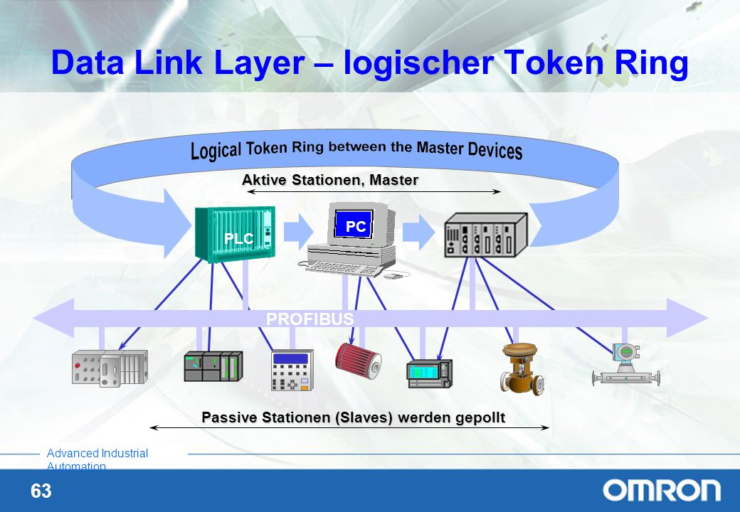 Data Link Layer – logischer Token Ring