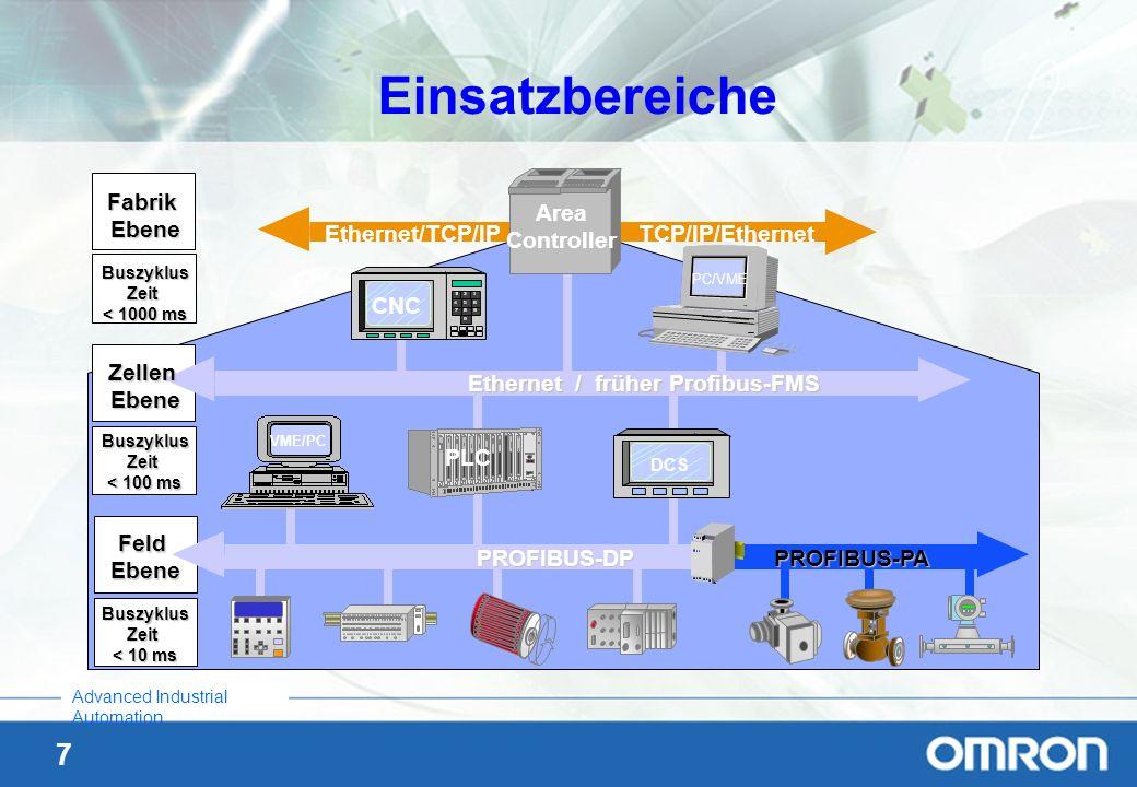 Einsatzbereiche CNC Area Controller Ethernet/TCP/IP TCP/IP/Ethernet