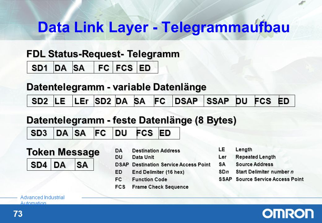 Data Link Layer - Telegrammaufbau