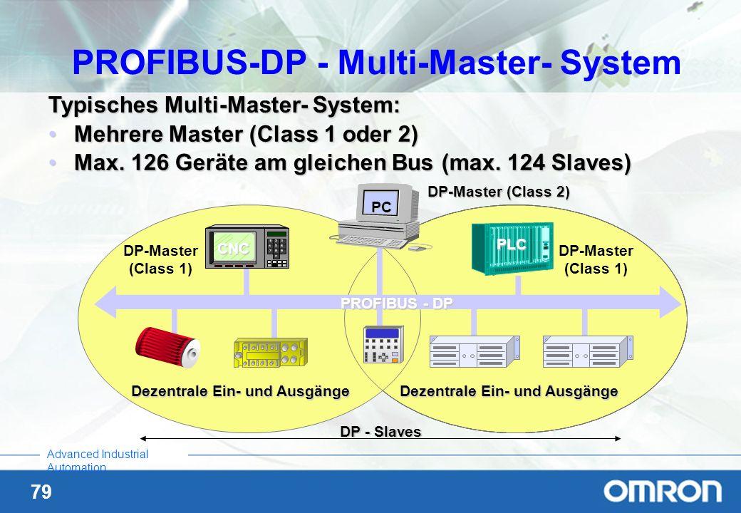 PROFIBUS-DP - Multi-Master- System