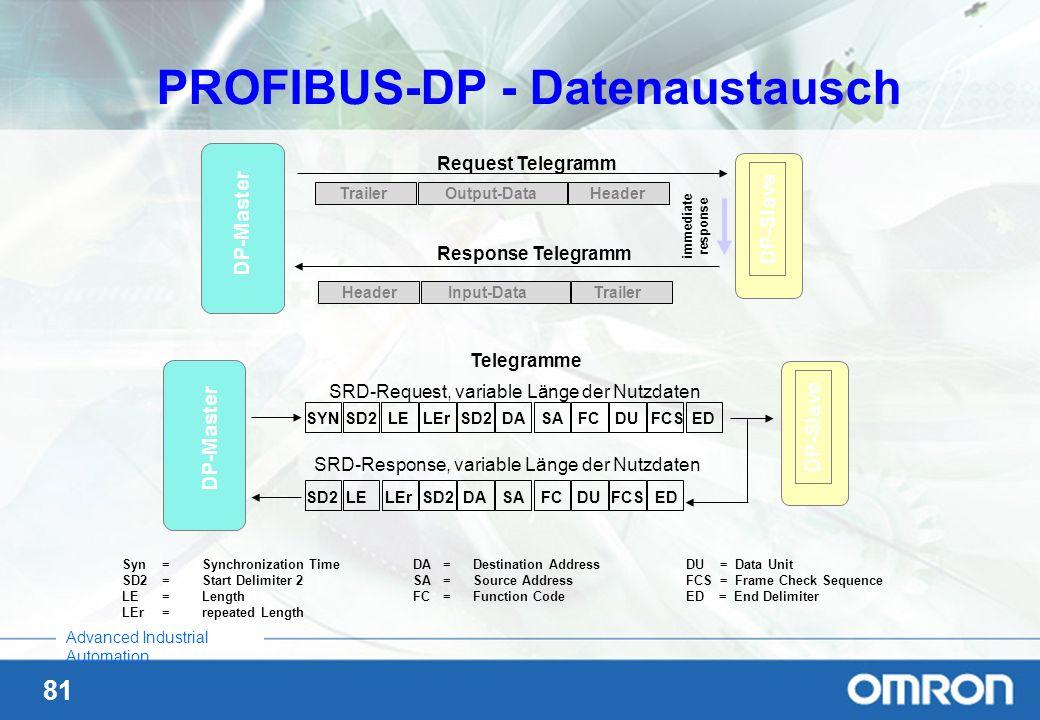 PROFIBUS-DP - Datenaustausch