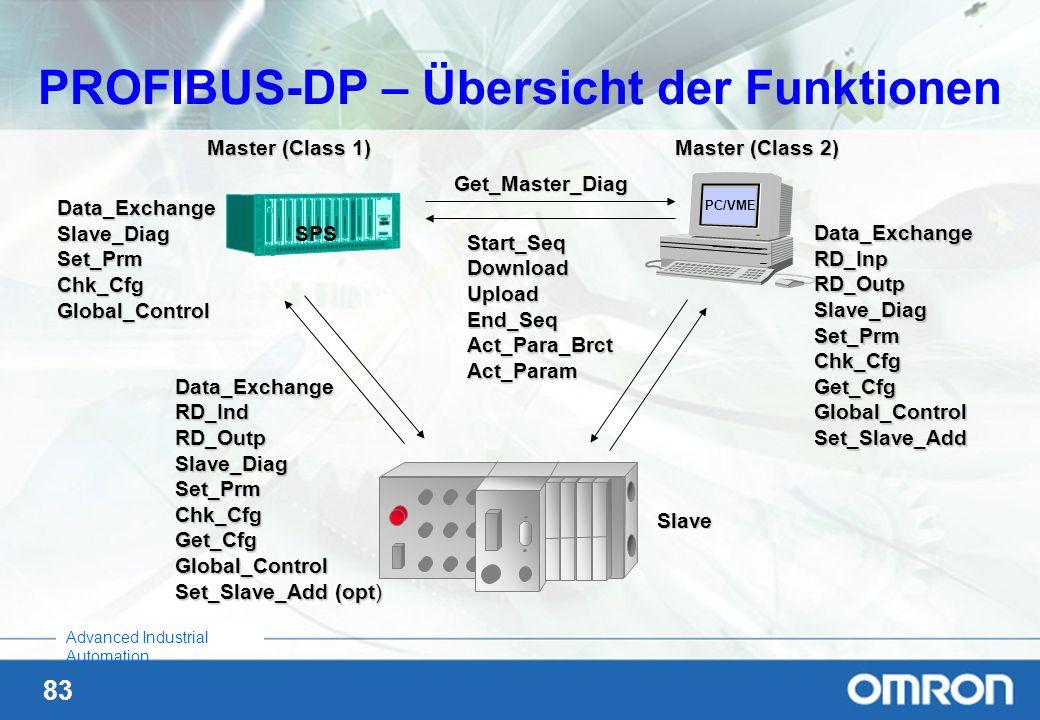 PROFIBUS-DP – Übersicht der Funktionen