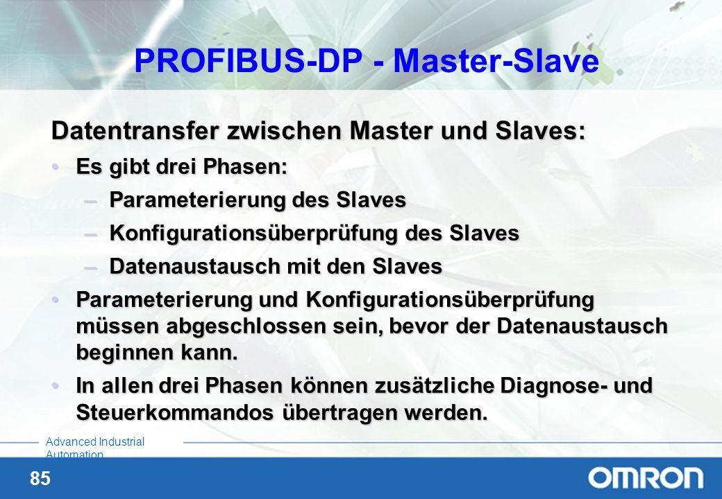 PROFIBUS-DP - Master-Slave