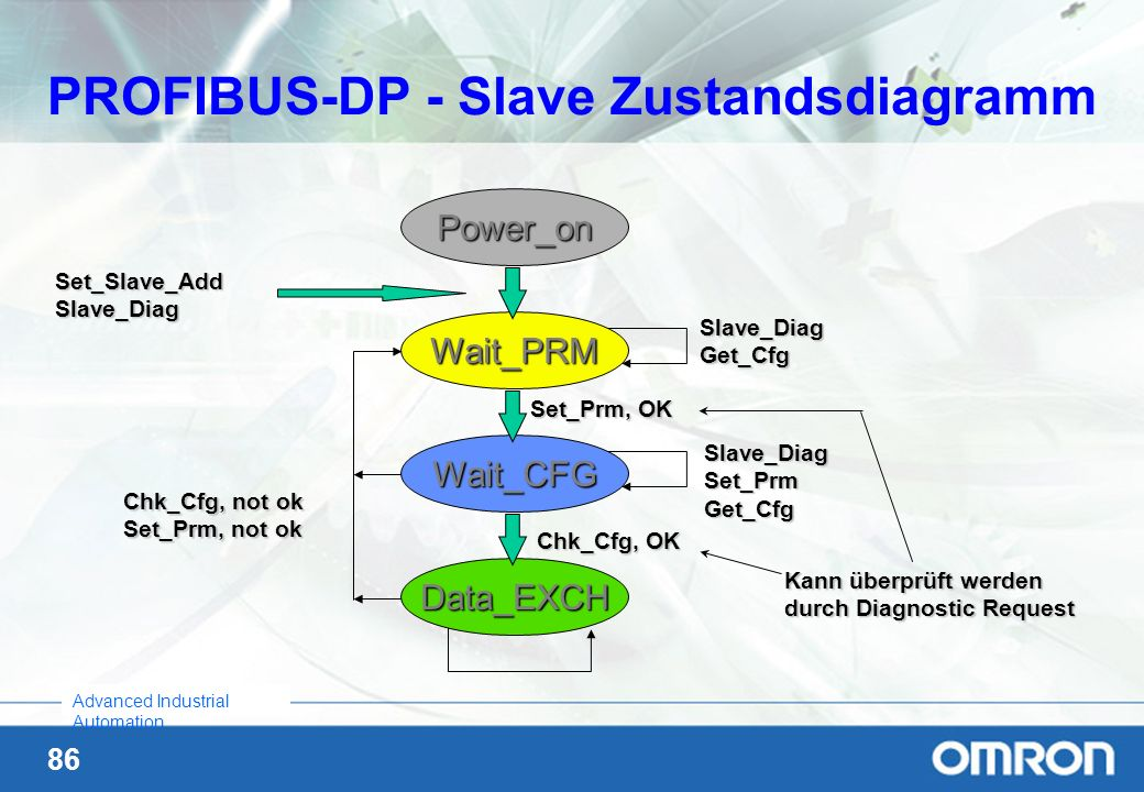 PROFIBUS-DP - Slave Zustandsdiagramm