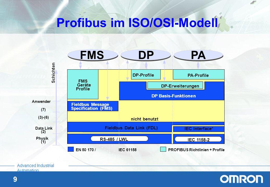 Profibus im ISO/OSI-Modell