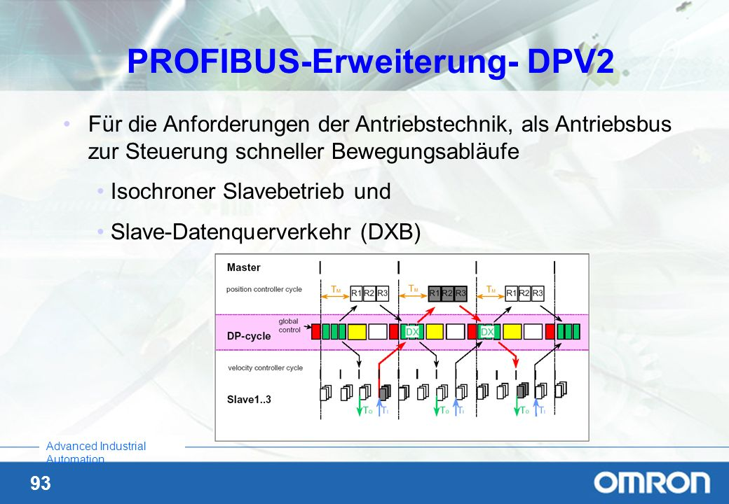 PROFIBUS-Erweiterung- DPV2
