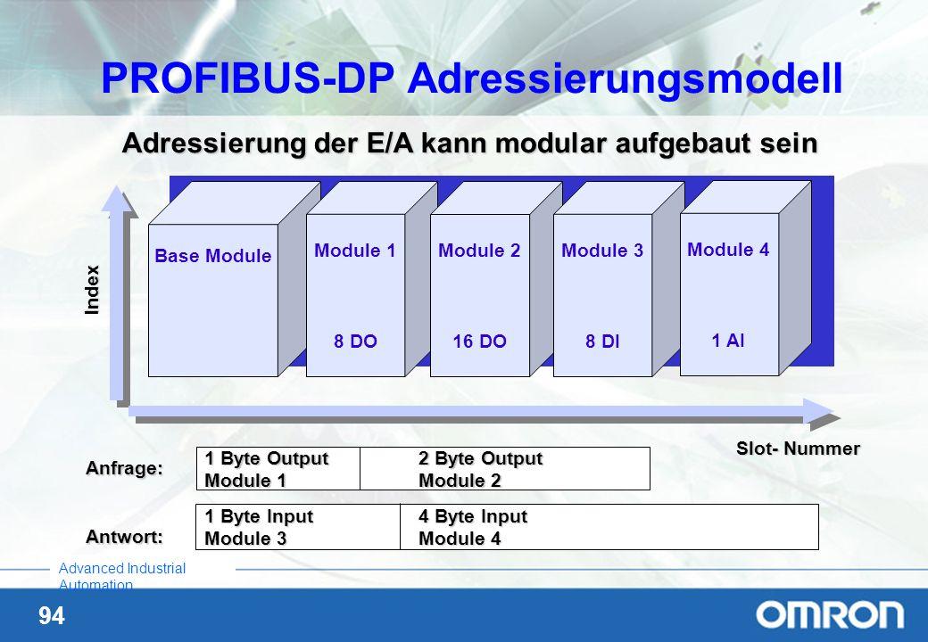 PROFIBUS-DP Adressierungsmodell
