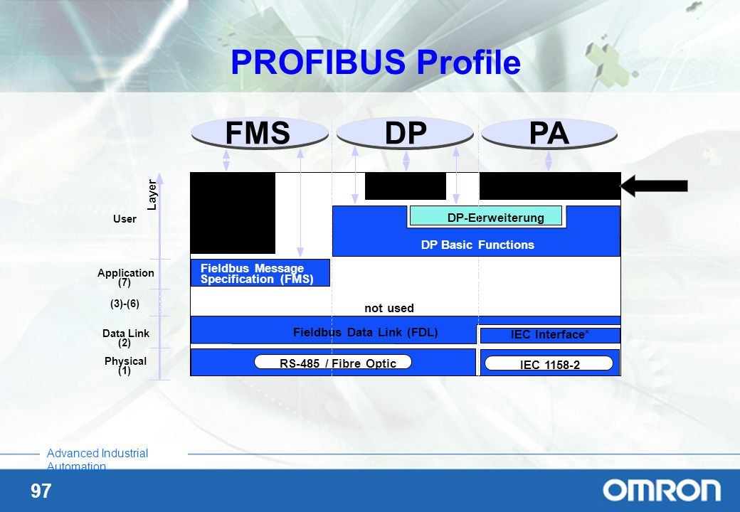PROFIBUS Profile PA DP Layer DP-Profiles PA-Profiles FMS Device