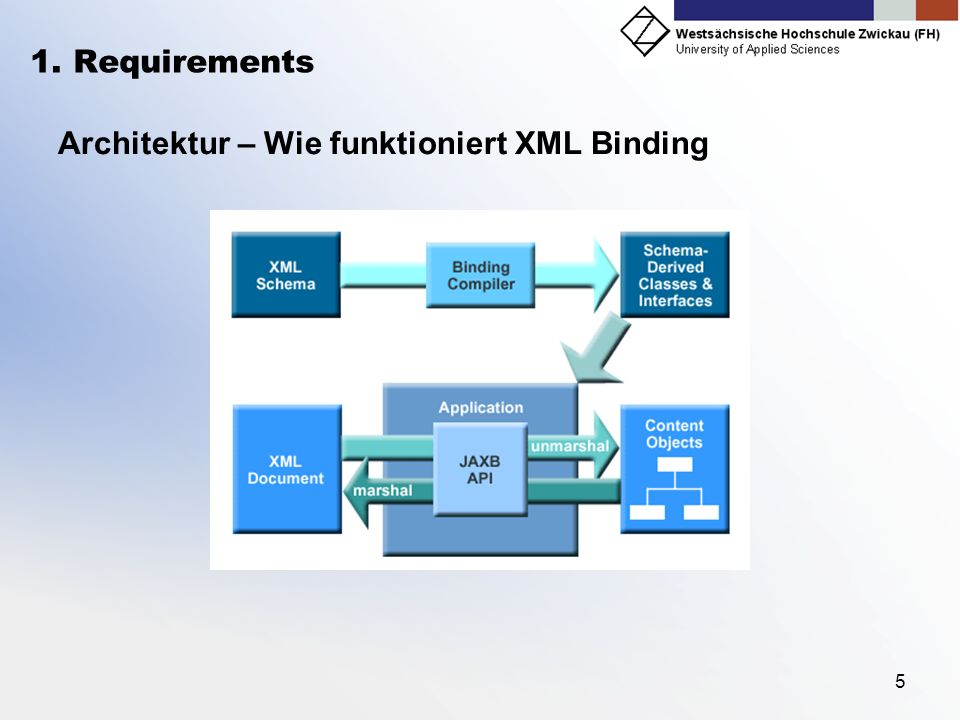 Architektur – Wie funktioniert XML Binding