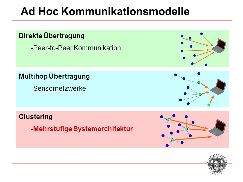 Ad Hoc Kommunikationsmodelle