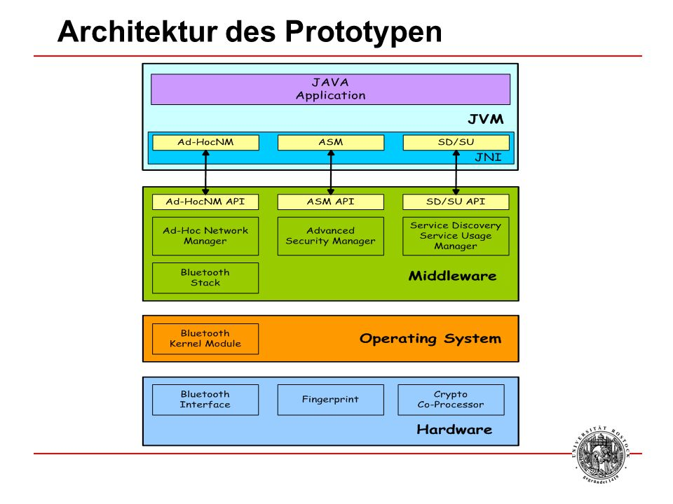 Architektur des Prototypen