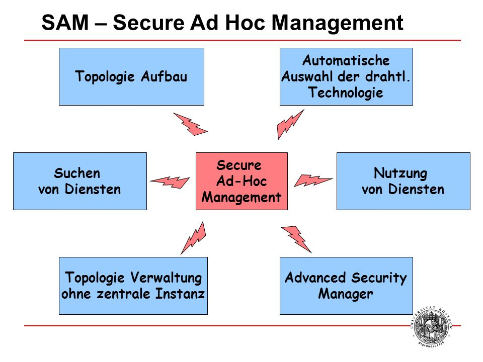 SAM – Secure Ad Hoc Management