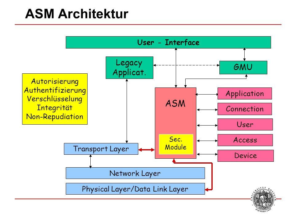Physical Layer/Data Link Layer