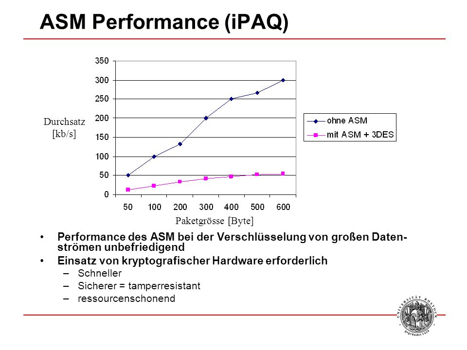 ASM Performance (iPAQ)