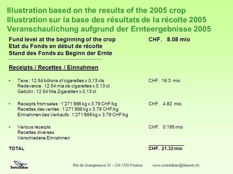 Illustration based on the results of the 2005 crop Illustration sur la base des résultats de la récolte 2005 Veranschaulichung aufgrund der Ernteergebnisse 2005