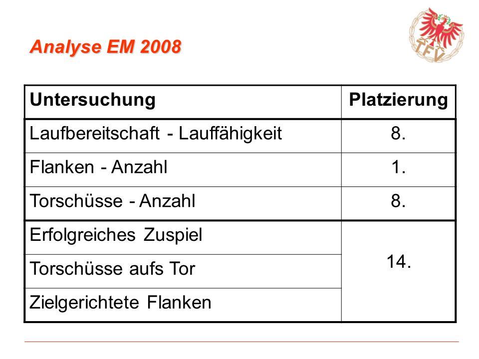 Analyse EM 2008 Untersuchung. Platzierung. Laufbereitschaft - Lauffähigkeit. 8. Flanken - Anzahl.