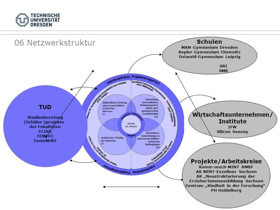 06 Netzwerkstruktur Schulen TUD Wirtschaftsunternehmen/ Institute