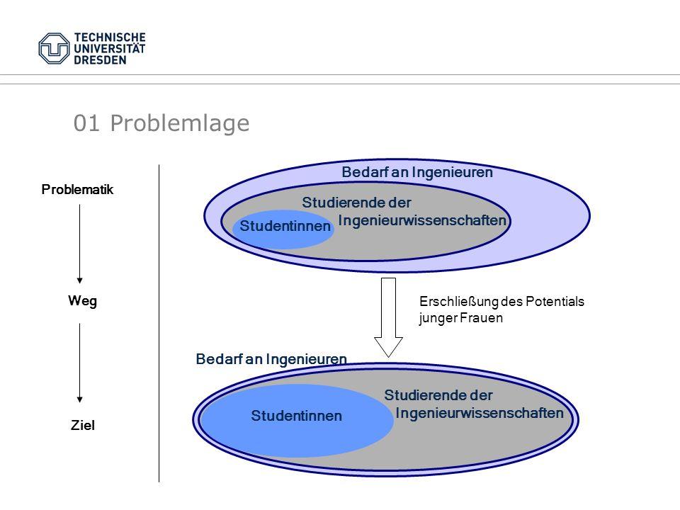 01 Problemlage Bedarf an Ingenieuren Studierende der