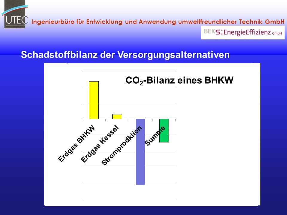 Schadstoffbilanz der Versorgungsalternativen