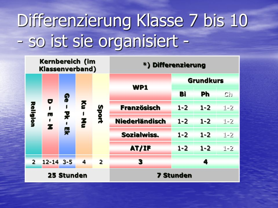 Differenzierung Klasse 7 bis 10 - so ist sie organisiert -