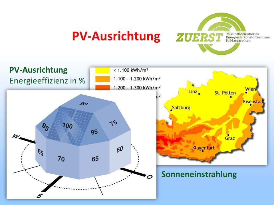 PV-Ausrichtung PV-Ausrichtung Energieeffizienz in % Sonneneinstrahlung