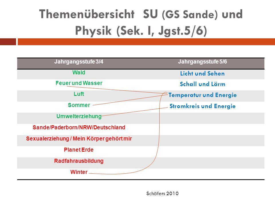Themenübersicht SU (GS Sande) und Physik (Sek. I, Jgst.5/6)