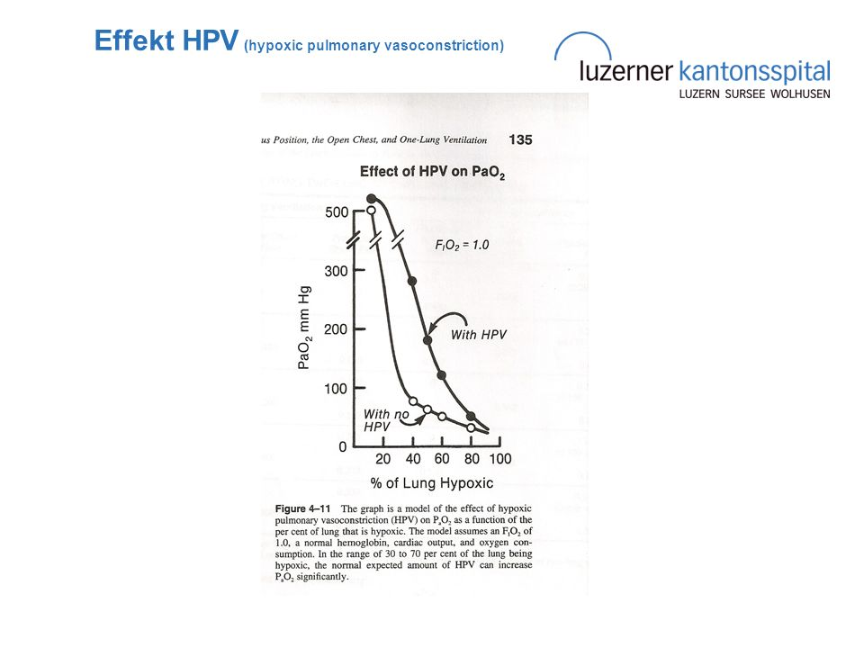 Effekt HPV (hypoxic pulmonary vasoconstriction)