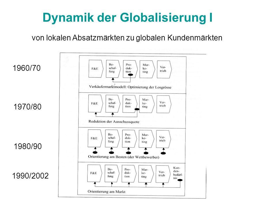 Dynamik der Globalisierung I