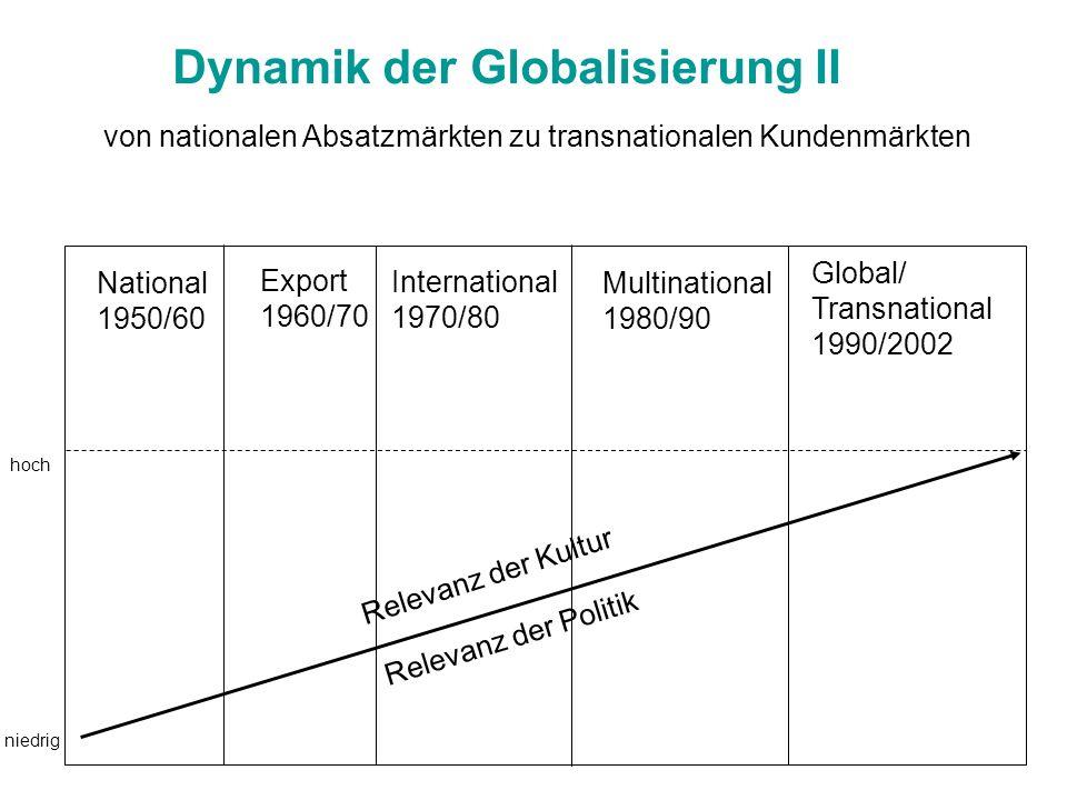 Dynamik der Globalisierung II