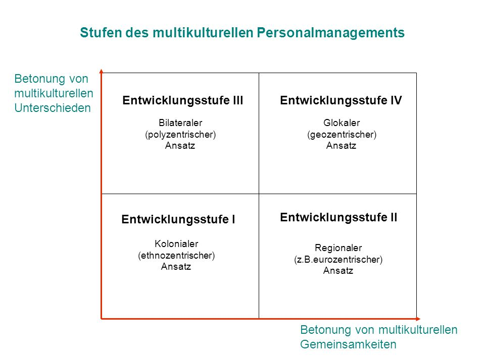 Stufen des multikulturellen Personalmanagements