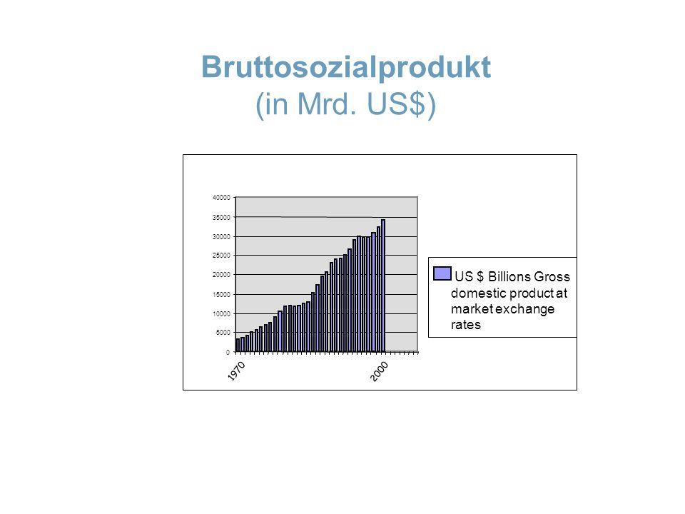 Bruttosozialprodukt (in Mrd. US$)