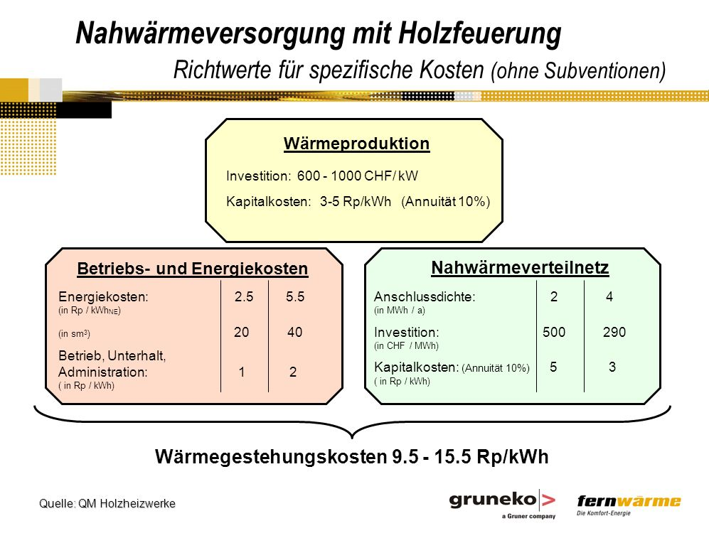 Betriebs- und Energiekosten Wärmegestehungskosten 9.5 - 15.5 Rp/kWh