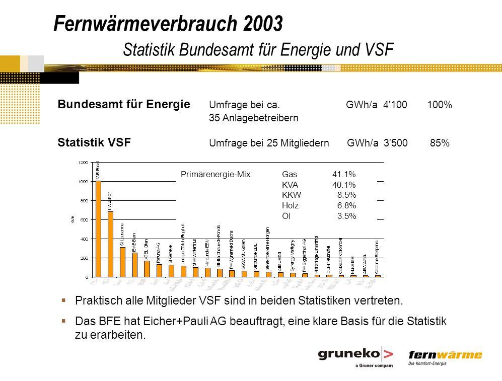 Fernwärmeverbrauch 2003 Statistik Bundesamt für Energie und VSF