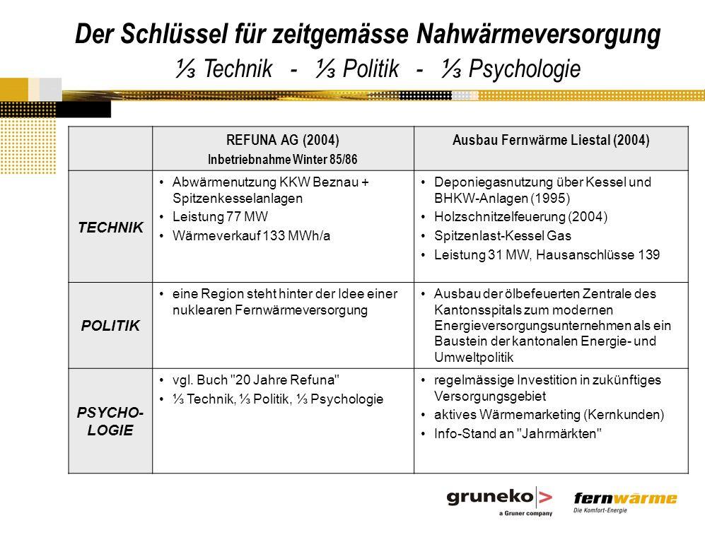 Inbetriebnahme Winter 85/86 Ausbau Fernwärme Liestal (2004)