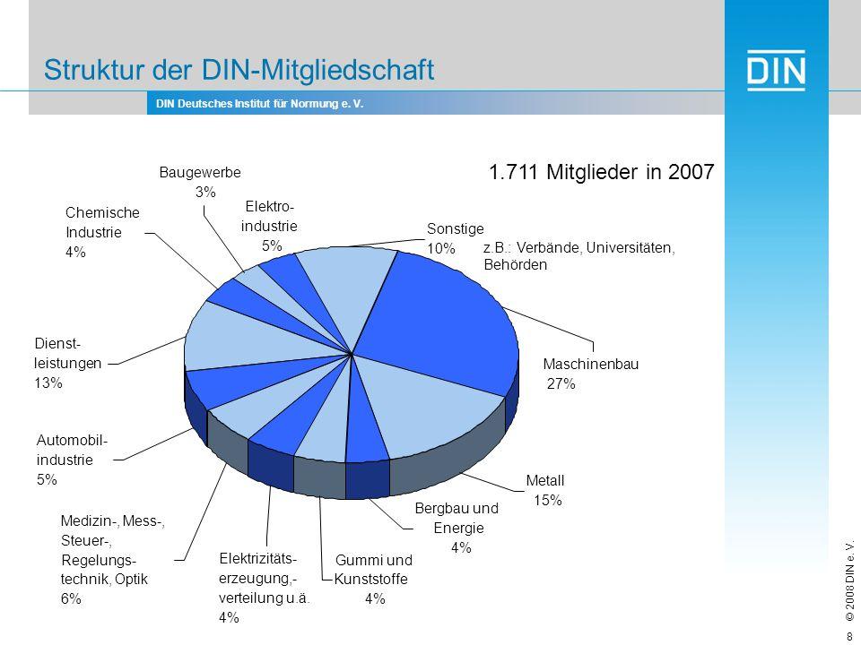 Struktur der DIN-Mitgliedschaft
