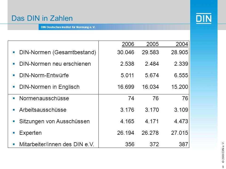 Das DIN in Zahlen 2006 2005 2004. DIN-Normen (Gesamtbestand) 30.046 29.583 28.905. DIN-Normen neu erschienen 2.538 2.484 2.339.