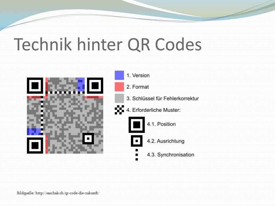 Technik hinter QR Codes