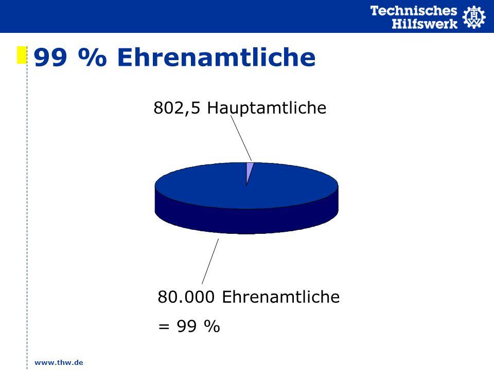 99 % Ehrenamtliche 802,5 Hauptamtliche 80.000 Ehrenamtliche = 99 %