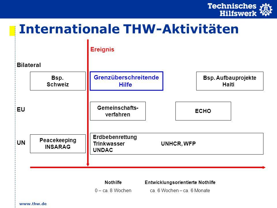 Internationale THW-Aktivitäten