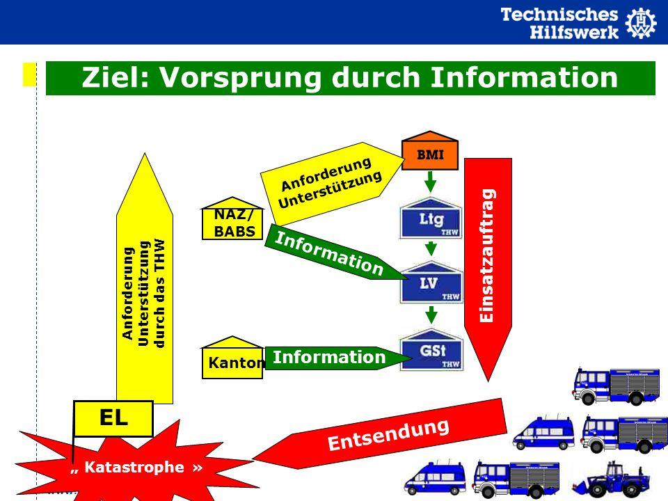 Ziel: Vorsprung durch Information