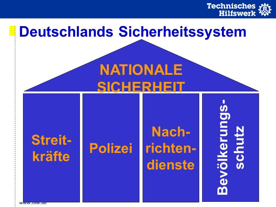 Deutschlands Sicherheitssystem Nach-richten-dienste